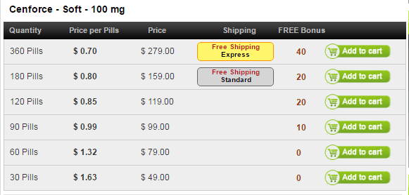 On the list, we find out that 60 pills of Cenforce soft can be gotten for 79 US dollars with the price per pill set at