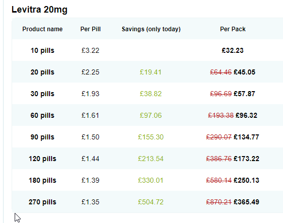 Prices for Levitra from our online drugstores