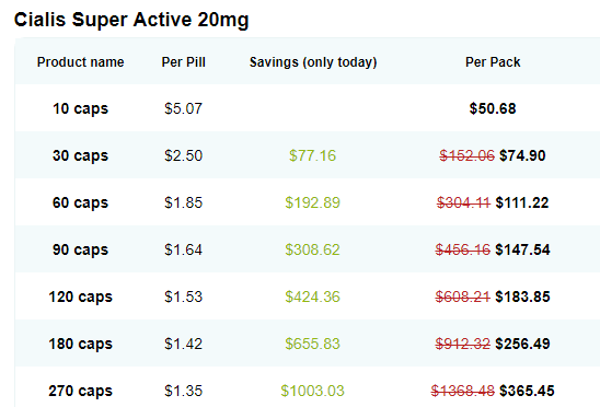 Cialis Super Active Online Price