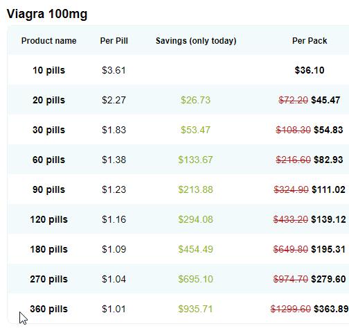 Generic Sildenafil 100Mg cost