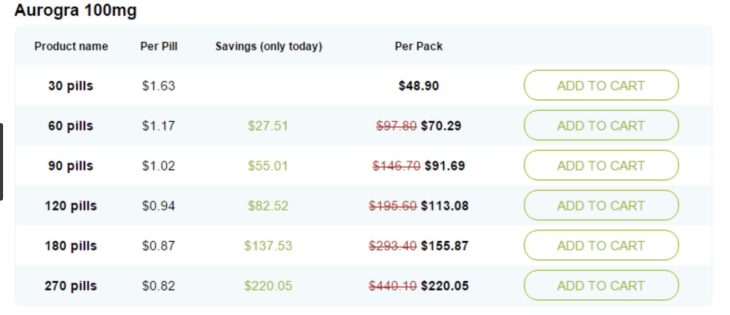 Average Aurogra Prices