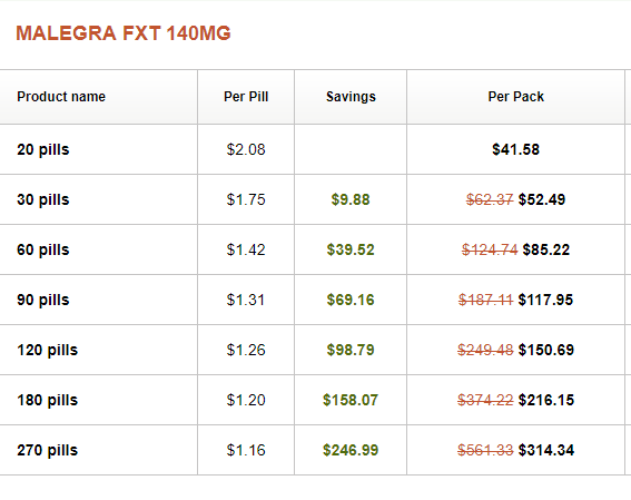 Malegra FXT 140 mg (Viagra Super Fluox) Price