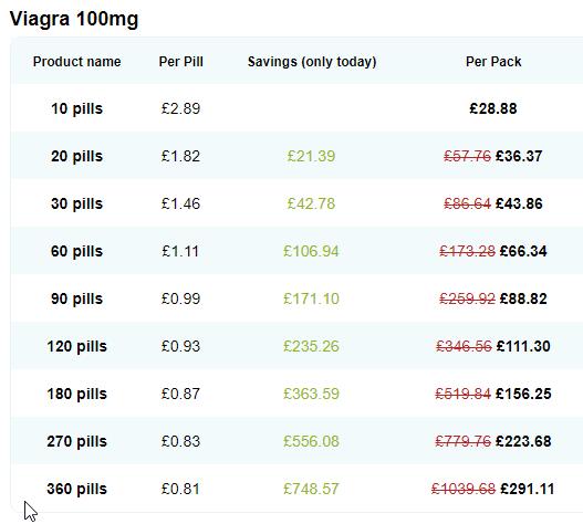 Viagra cost